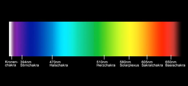 Chakra-Farben Übersicht
